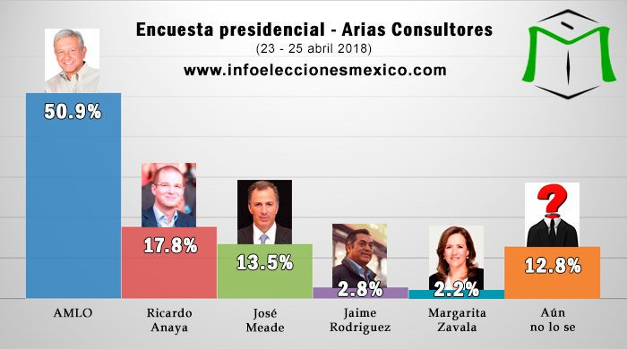Encuesta Abril del 2018 ni juntando a @JoseAMeadeK @RicardoAnayaC @JaimeRdzNL @Mzavalagc y a los indecisos podrían ganar a AMLO